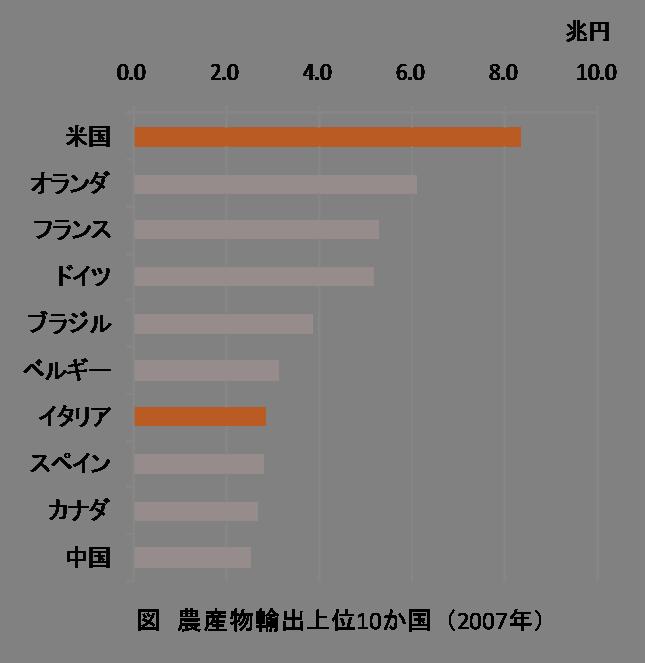 農産物輸出上位10ヶ国